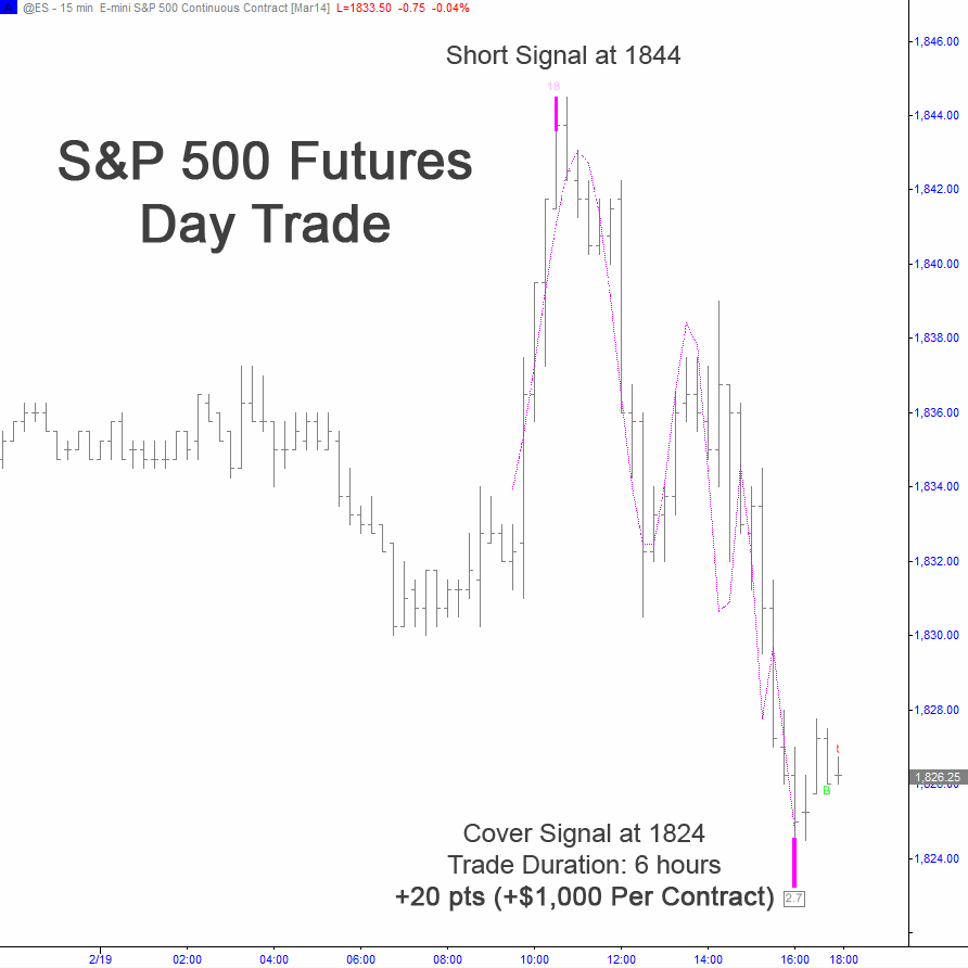 S&P 500 Futures Day Trade