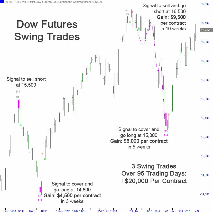 Dow Futures Swing Trade